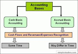 cash to accrual basis The main difference between cash basis and accrual accounting is the timing of when revenue and expenses are recognized which is right for your business.