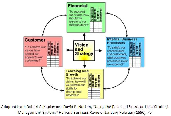 The Top 16 Balanced Scorecard Thought Leaders